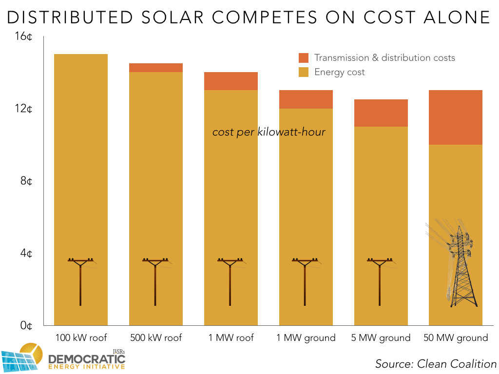 distributed solar cost and benefits 00001