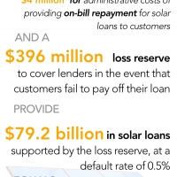 Instead of Lobbying, Top 25 Utilities Could Have Doubled U.S. Solar Capacity