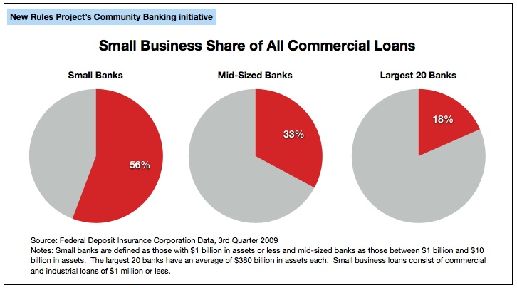 Small Business Loans as a Share of All Commercial Loans