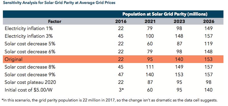 Average Grid Prices