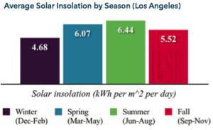 Average Solar Insolation by Season (LA)