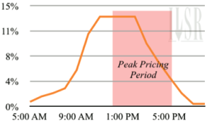 Percent Daily Solar Electricity Output by hour