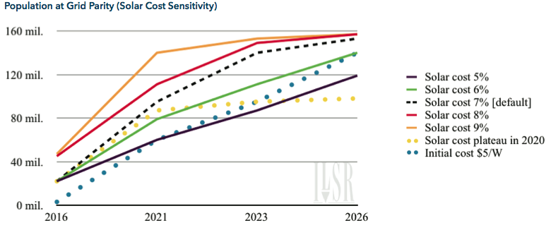Solar Cost Sensitivity POP