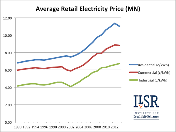 average Minnesota retail electric price by customer class (1990-2013)