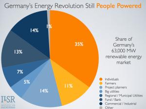 germany people powered 2012.003