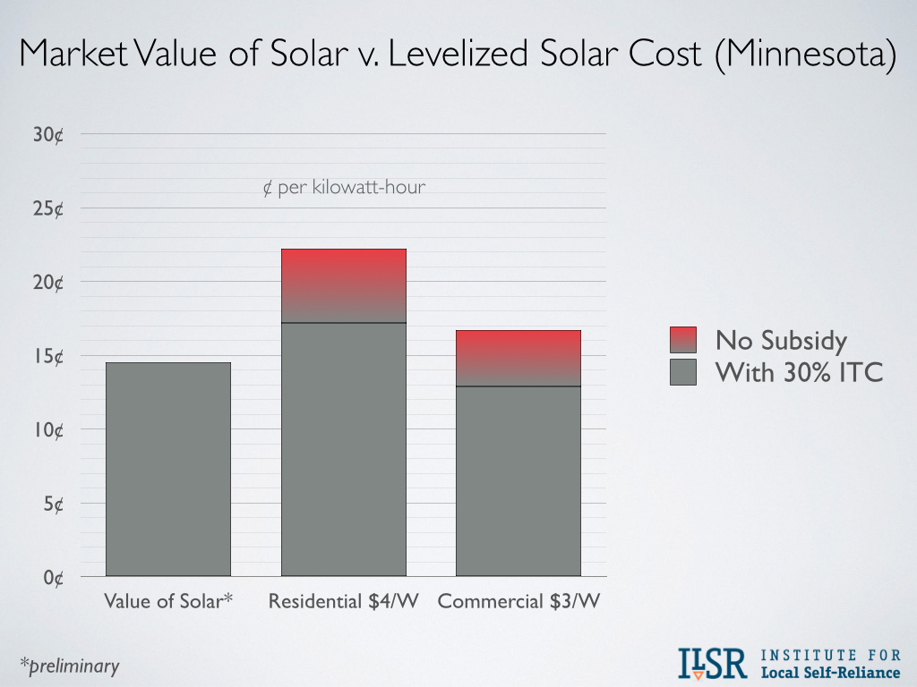 Market Value of Solar v. Levelized Solar Cost