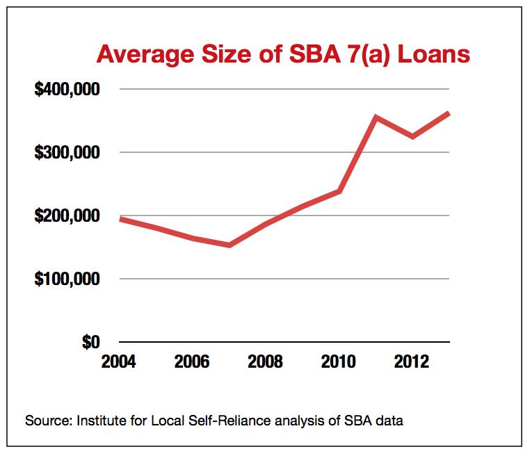 aib-sba-loans-graph-2