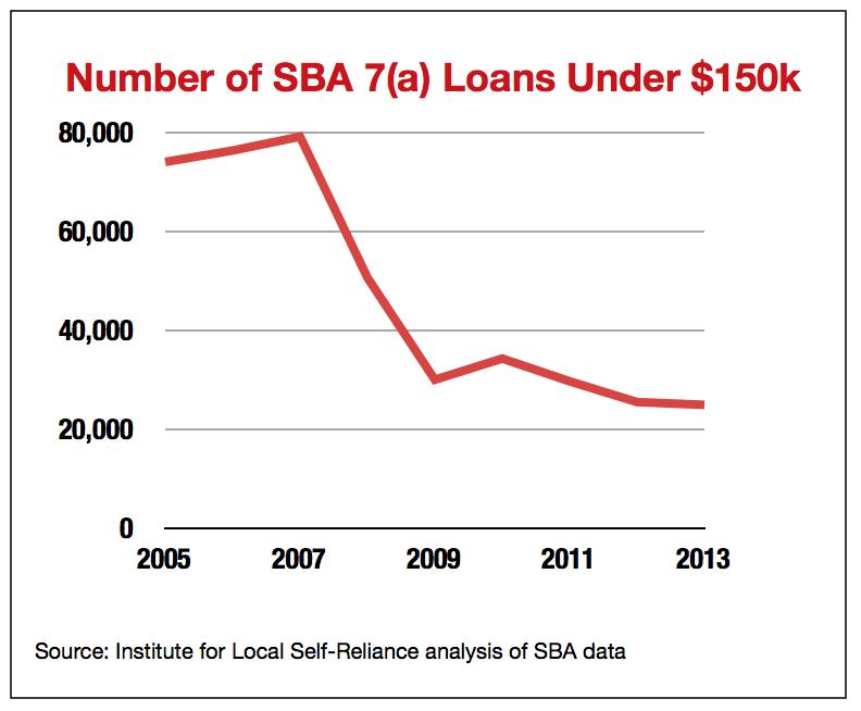aib-sba-loans-graph