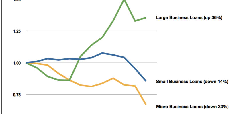 Graph: Change in Volume of Bank Loans to Businesses, by Loan Size, 2000-2012