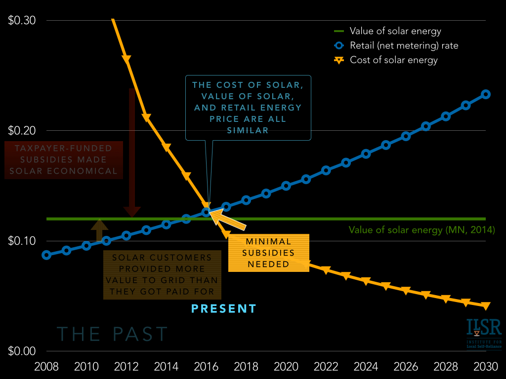 future of solar economics and policy - net metering solar leasing vost.006
