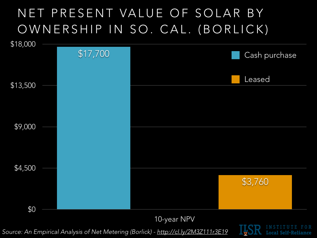 own v finance v lease solar comparison chart.002