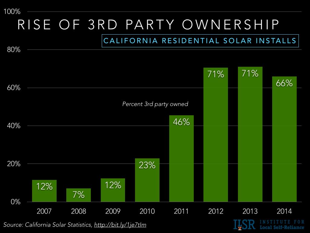 third party ownership solar california.001