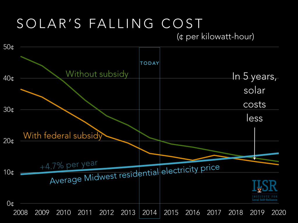 falling cost of solar Midwest chart ILSR 2014-0801.001