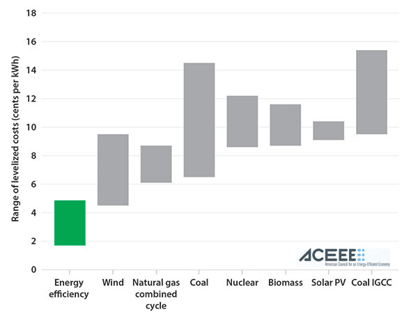 levelized cost of energy resources