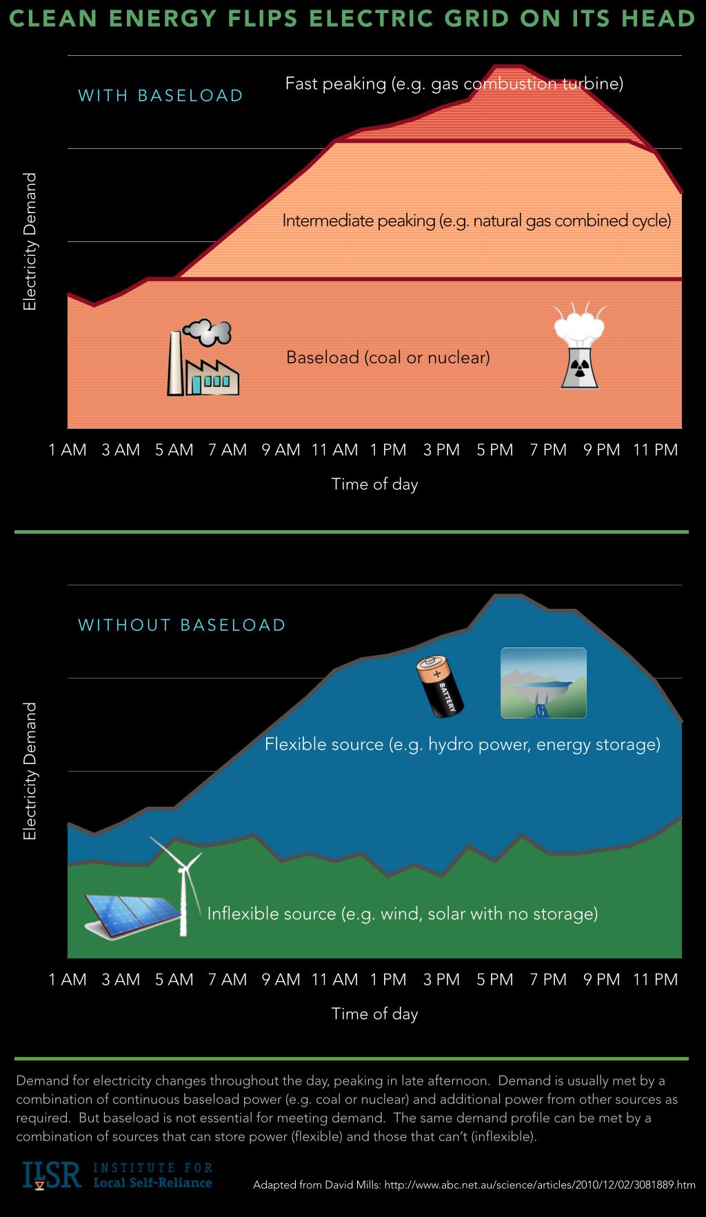 clean energy flips the grid - ilsr infographic v2