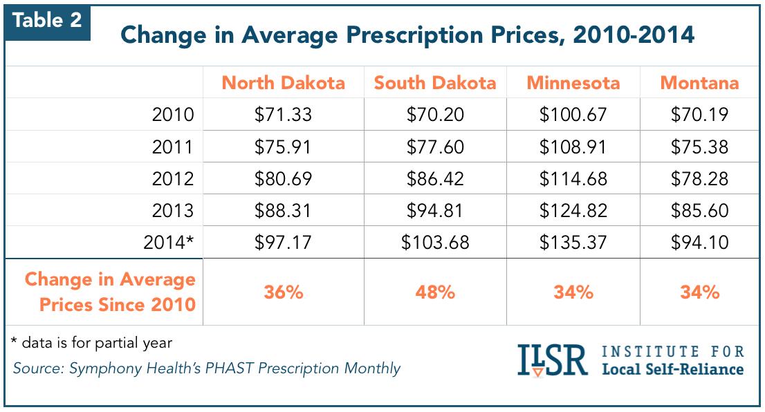 Chart: Change in Average Prescription Prices, 2010-2014