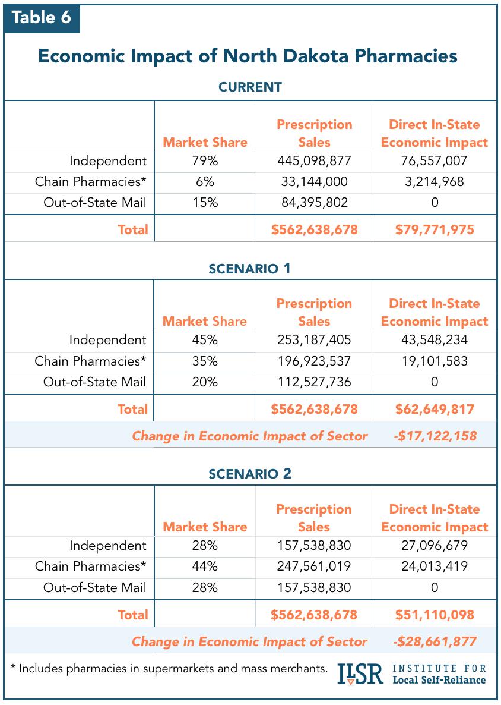 Chart: Economic Impact of North Dakota Pharmacies