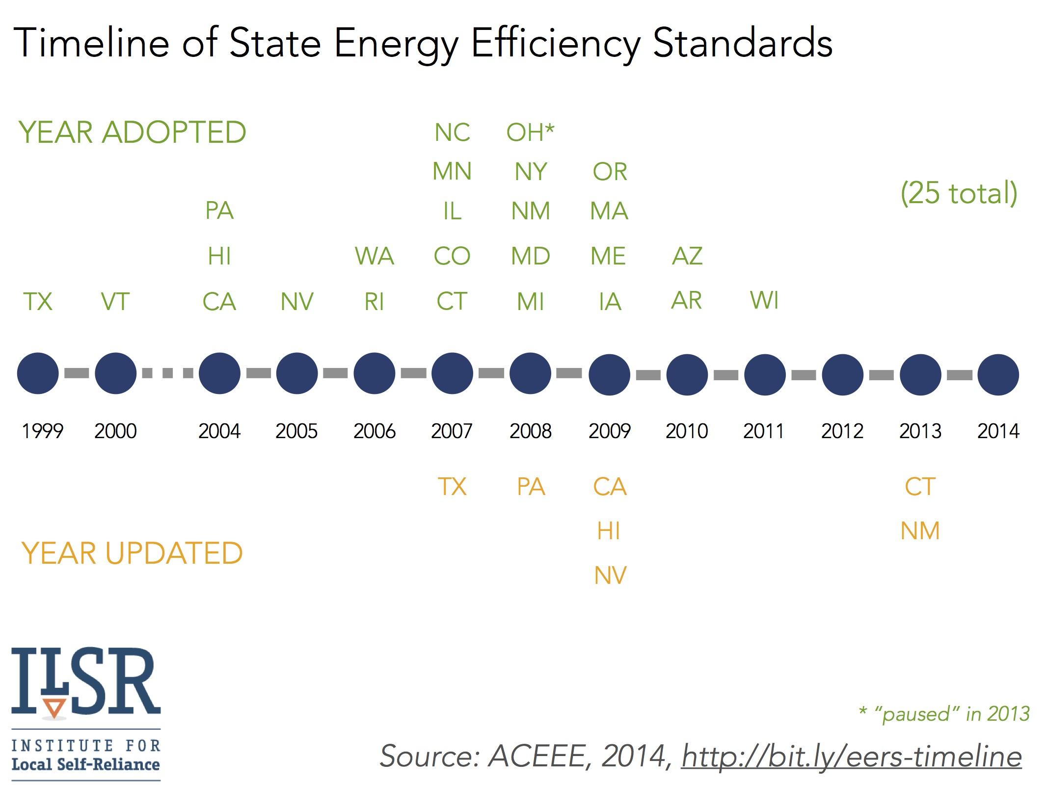 timeline of state energy efficiency standards - ilsr 2014 v2