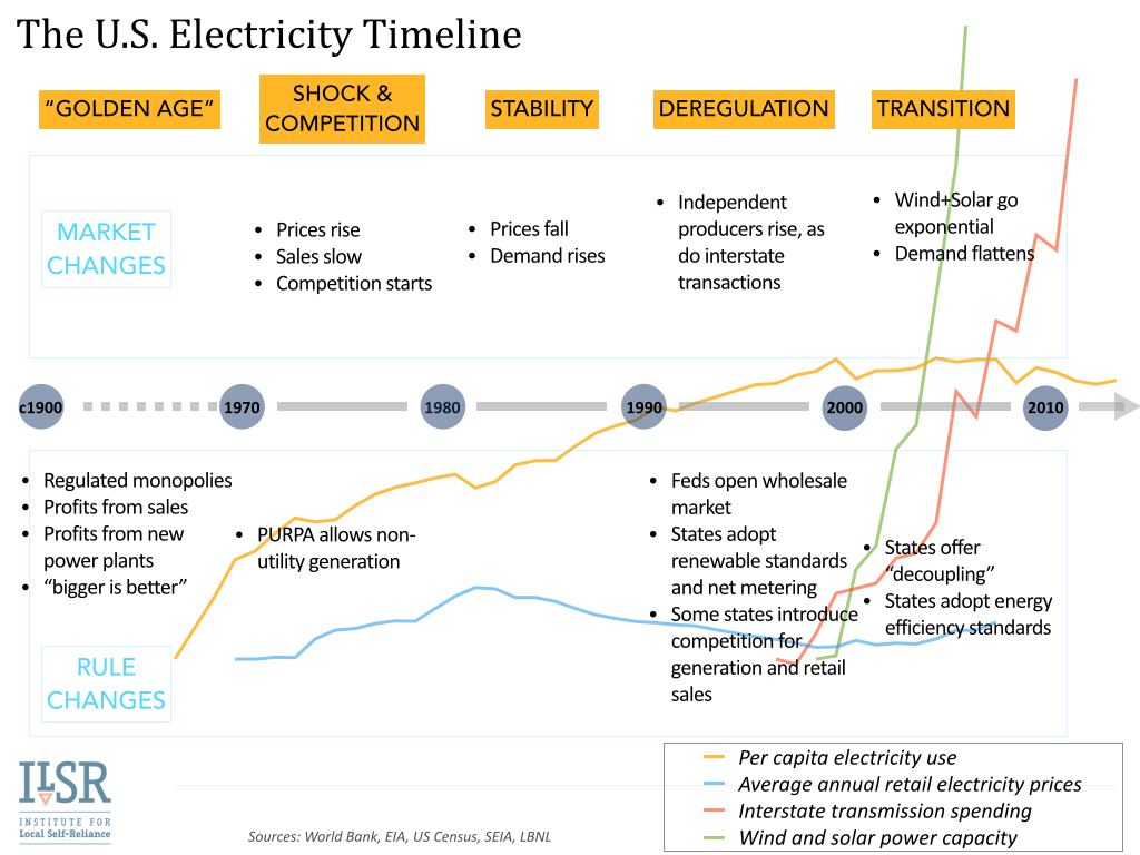 U.S. Electricity System Timeline