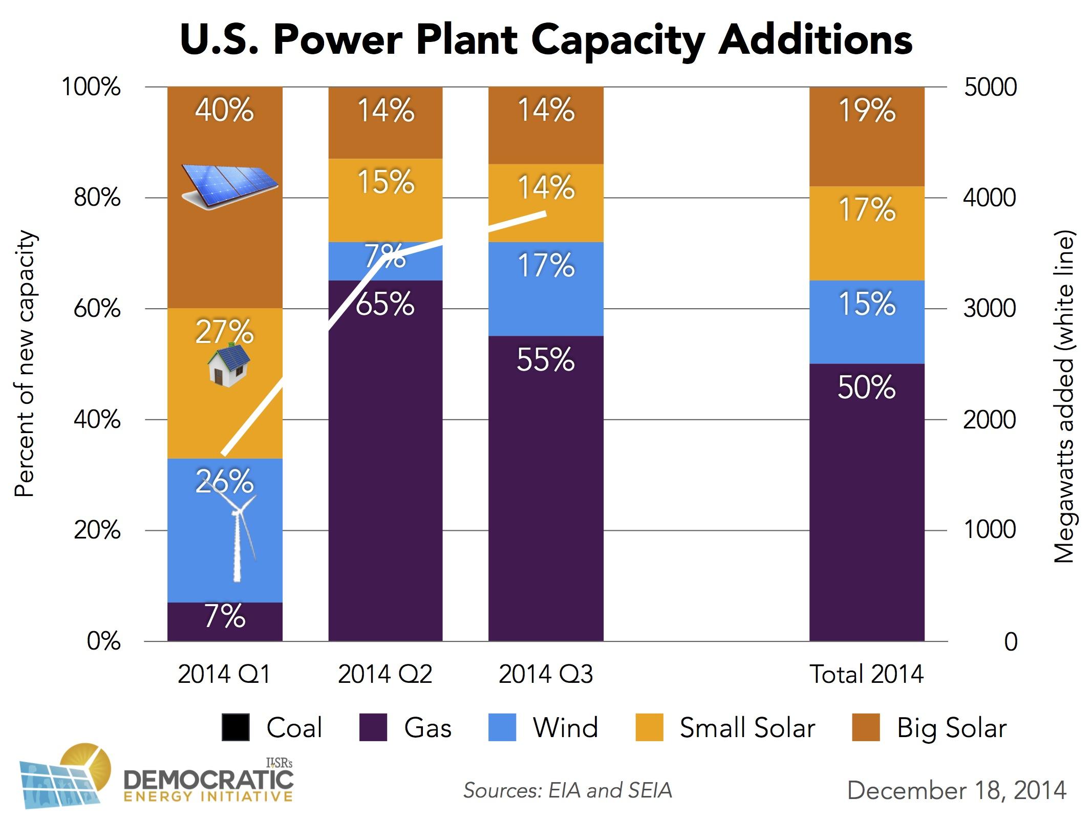 us power plant capacity additions 2014 thru Q3 ILSR v2