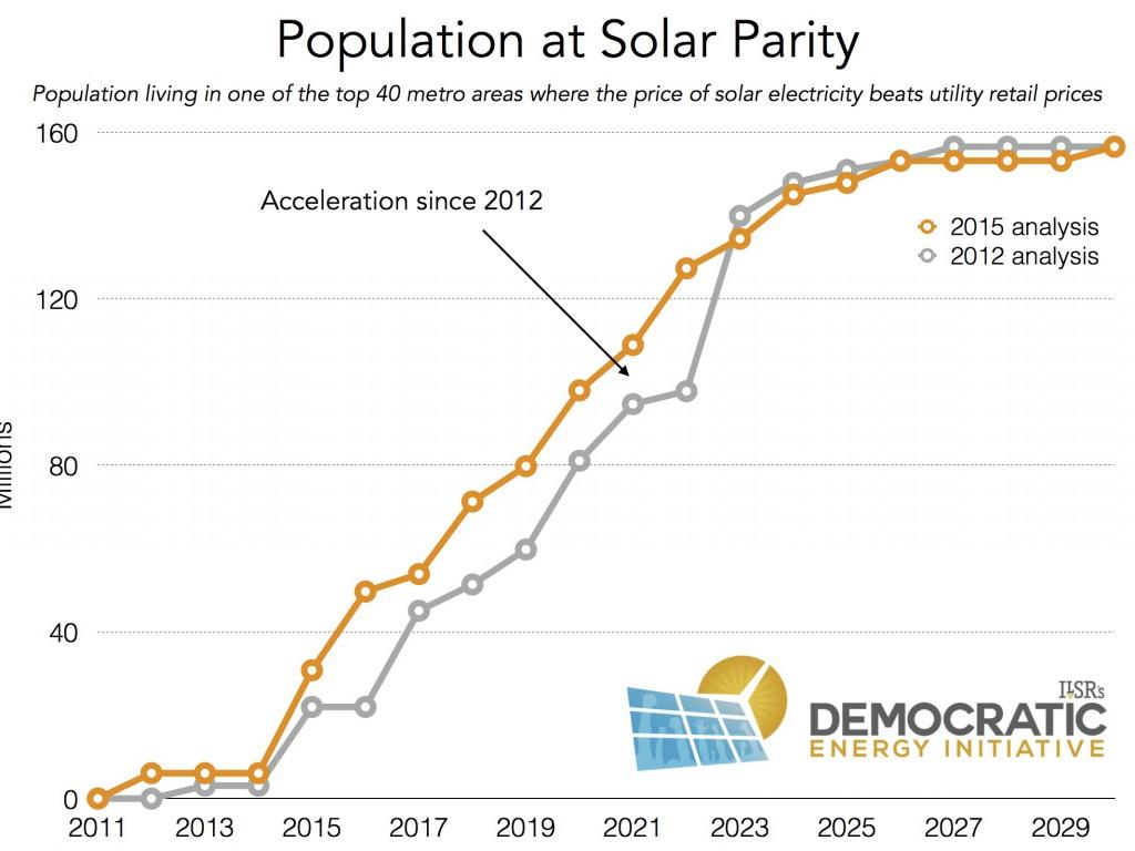 population at solar parity in top 40 metros 2015 ILSR