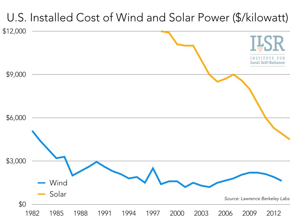 02 us installed cost of wind and solar