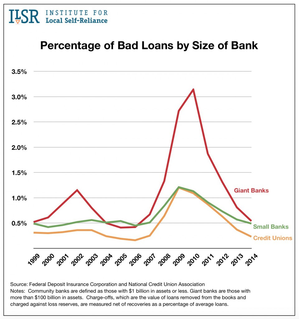 Graph: Bad Loans by Bank Size.