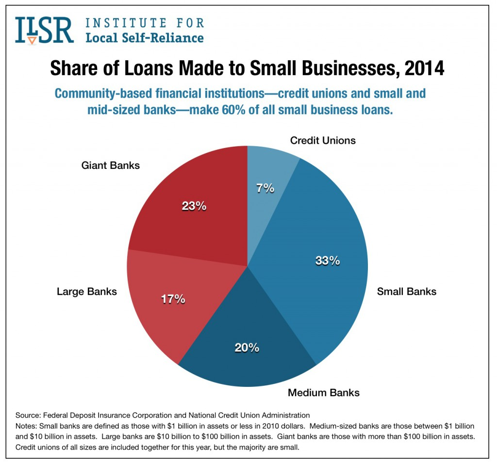 Chart: Share of Loans Made to Small Businesses, 2014.