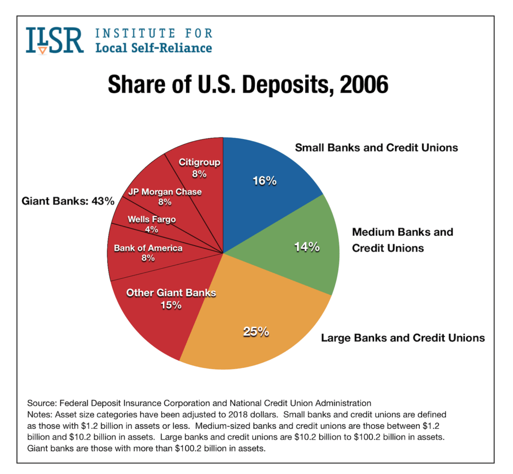 US Banks Share of Deposits 2006