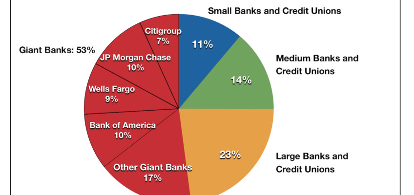 US Banks Share of Deposits 2018