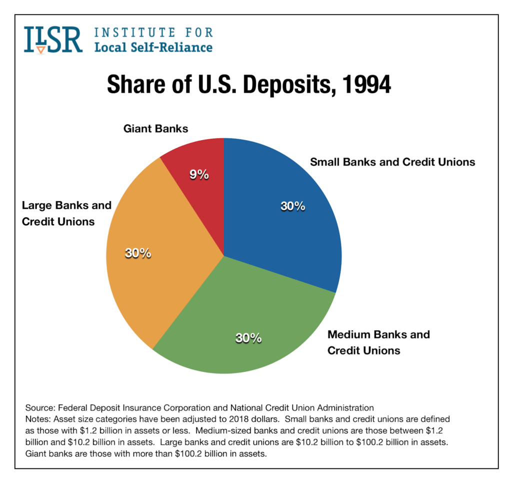 US Banks Share of Deposits 1994