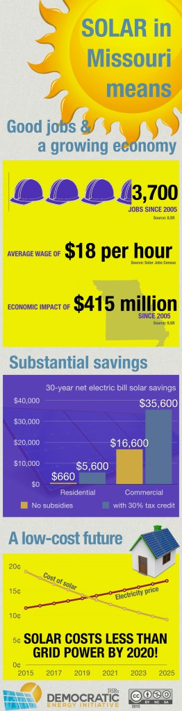 solar in missouri means jobs savings low cost future - ILSR