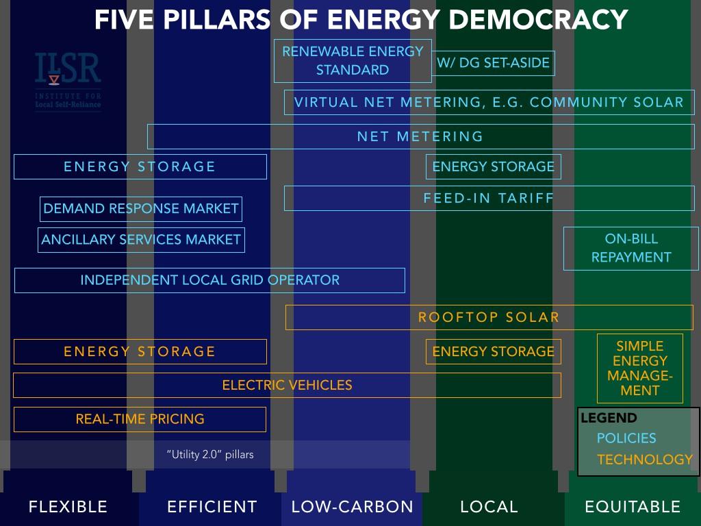 beyond utility 2.0 to energy democracy graphics ILSR.026