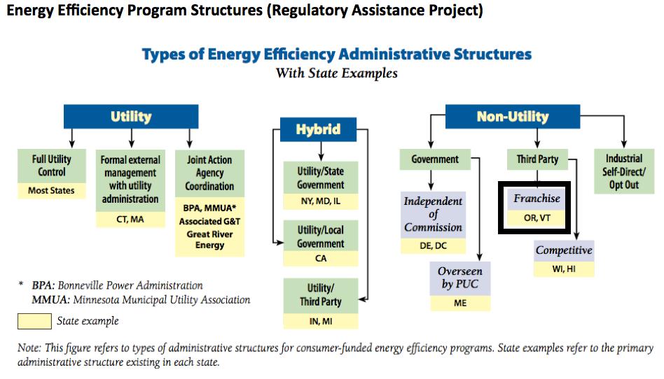 energy efficiency program structures