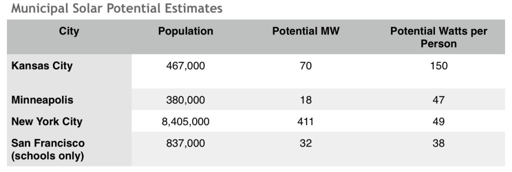 Municipal Solar Potential Estimates