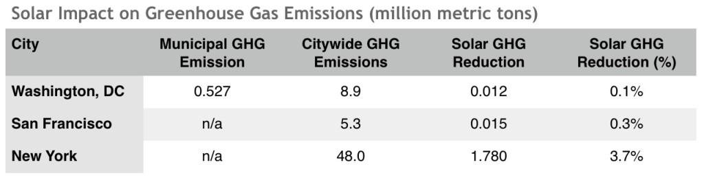 Solar Impact on Greenhouse Gase Emissions ILSR RR