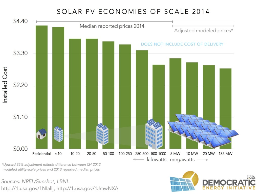 solar pv installed costs 2014 ilsr