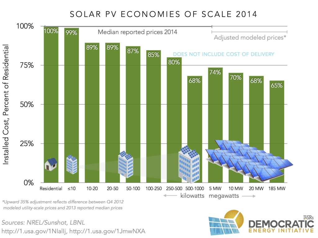 solar pv installed costs 2014 relative ilsr