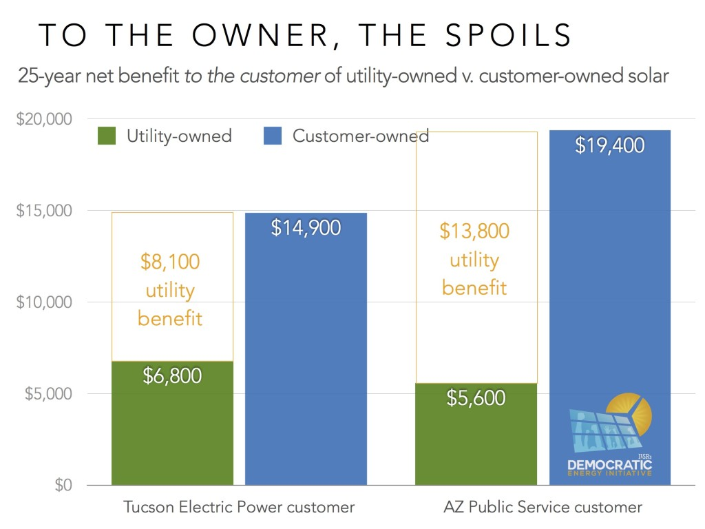 utility v customer solar ownership chart2