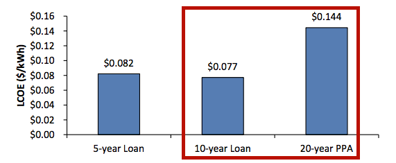 solar loan vs PPA cost of energy commercial