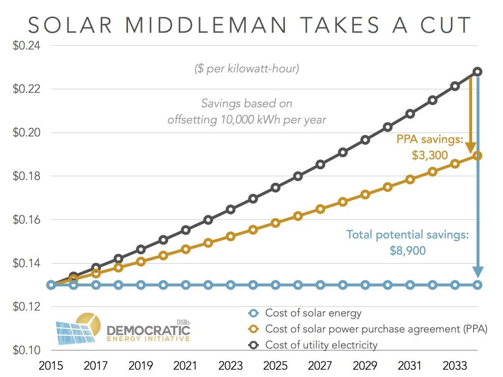 solar savings PPA v ownership ilsr
