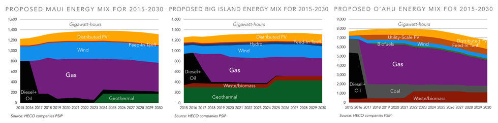 Proposed Energy Mix.001