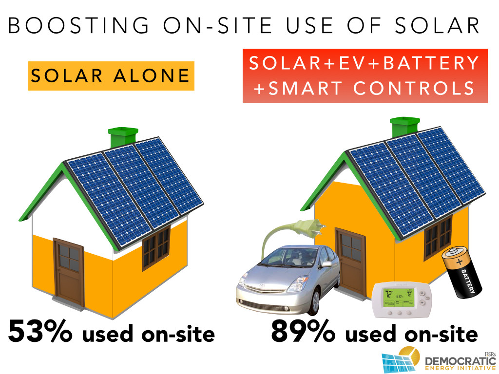 boosting use of onsite solar