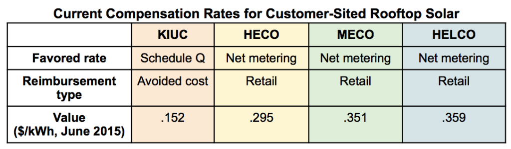 compensation rates for rooftop customer solar hawaii