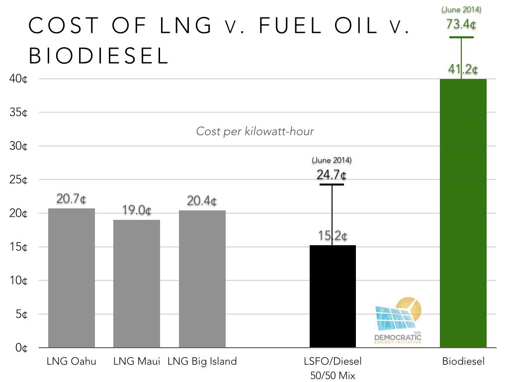 cost of LNG v fuel oil v biodiesel