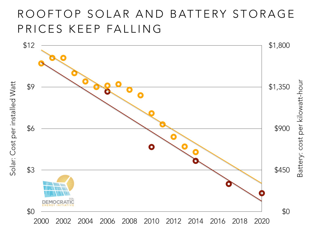 rooftop solar and battery prices falling