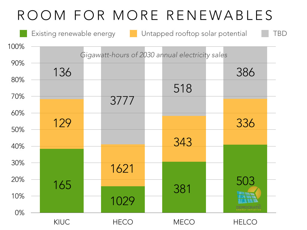 room for more renewables chart ilsr