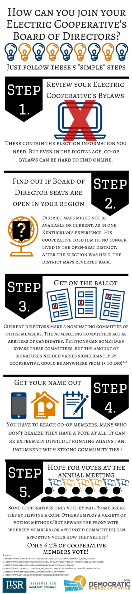 Rural Electric Cooperative Voting Graphic