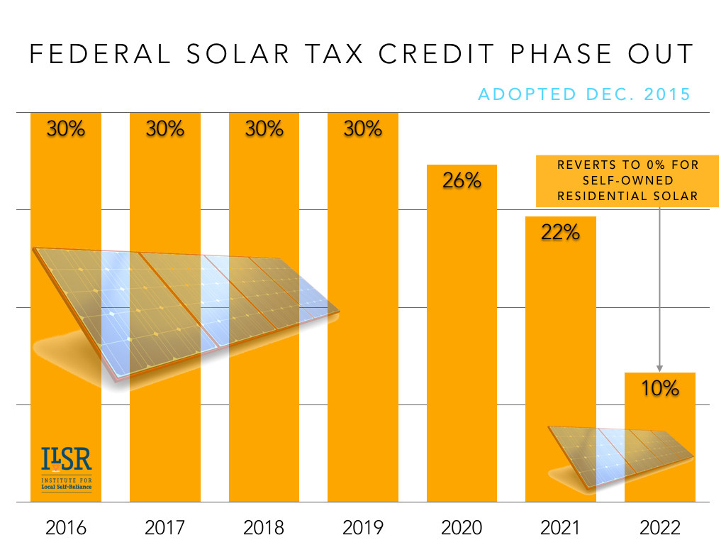 federal solar tax credit phase out ILSR 2015