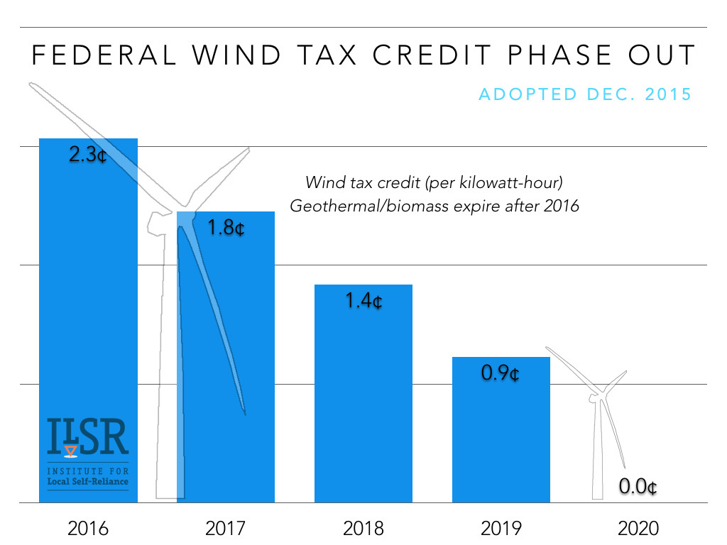 federal-wind-tax-credit-phase-out-ILSR-2015-v3